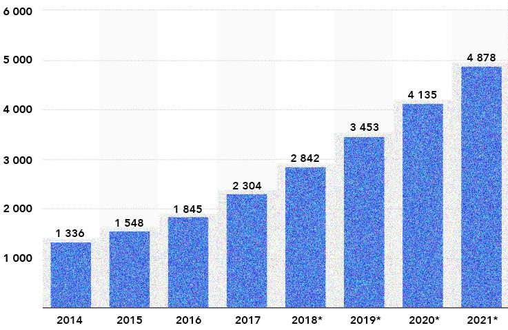 Global E-Commerce Sales 2014-2021